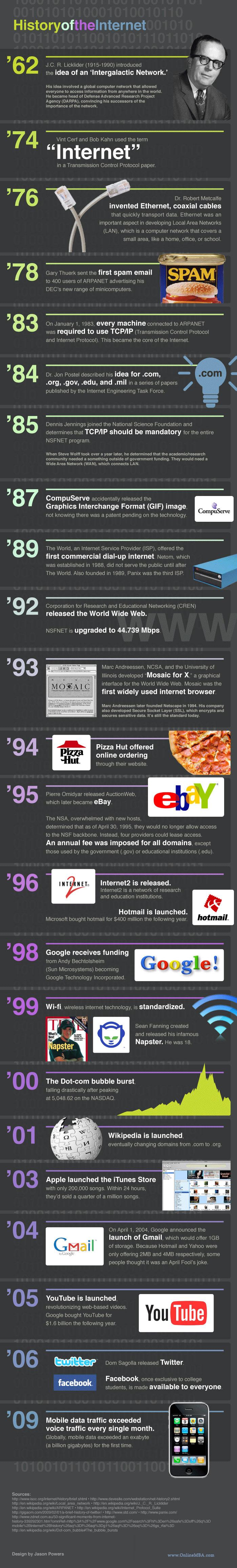 Istoria Internetului