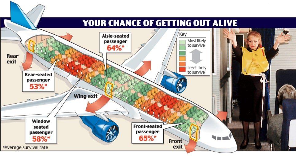 Cele mai sigure locuri în avion