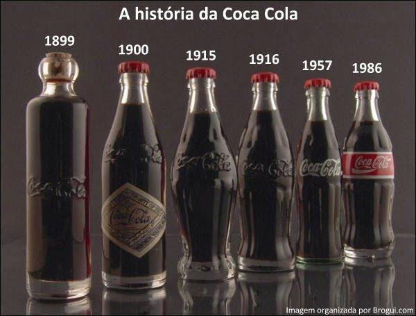 evoluţia sticlelor de Coca Cola
