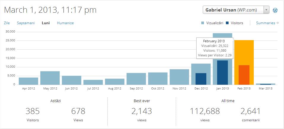Statistici GabrielUrsan.ro - februarie 2013