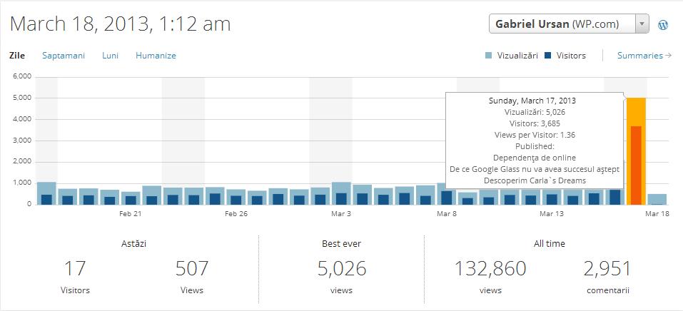Există vreo variantă să adaugi traficul real time din Google Analitycs într-un widget pe blog?
