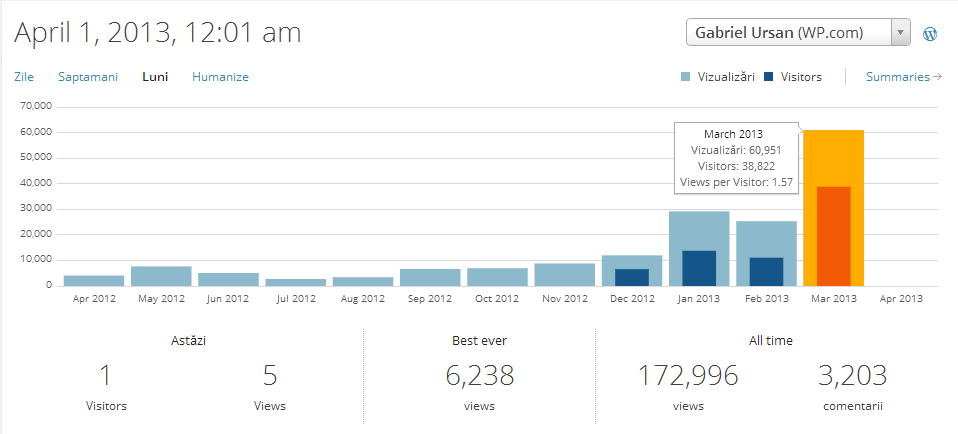 Statistici GabrielUrsan.ro – Martie 2013