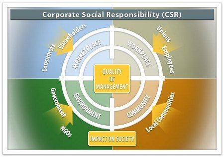 Cum merg campaniile CSR în Galați