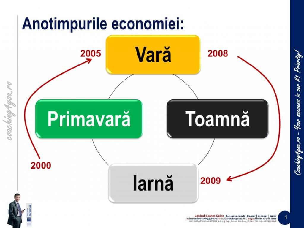 Criza economică și anotimpurile economice