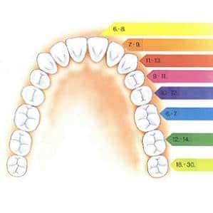 Febra la copii atunci când le ies dinții