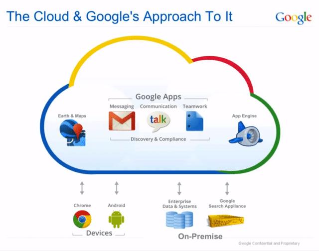 Voi trece la servicii profesionale Google