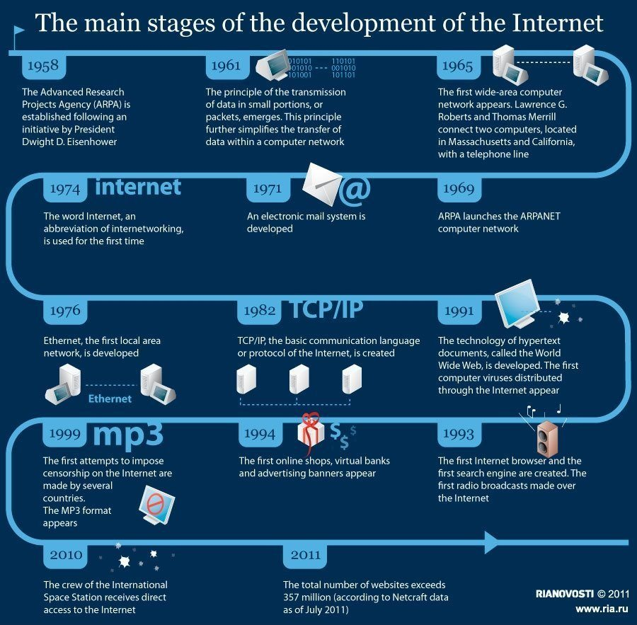 Internet evolution infografic