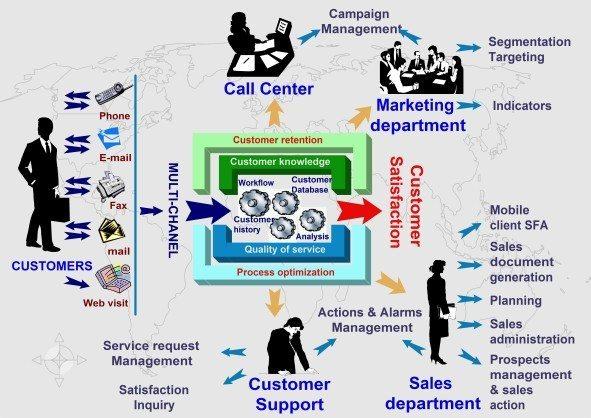 Ce CRM-uri online mai folositi?