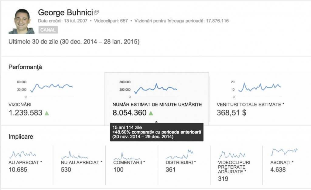 Cat se castiga din publicarea de videoclipuri pe YouTube