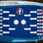 Vor merge favoritele pana la capat la Euro 2016?